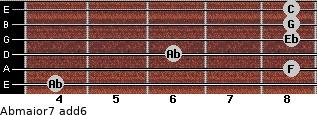 Abmajor7(add6) for guitar on frets 4, 8, 6, 8, 8, 8