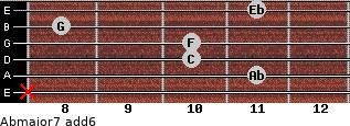 Abmajor7(add6) for guitar on frets x, 11, 10, 10, 8, 11