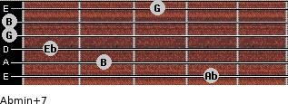 Abmin(+7) for guitar on frets 4, 2, 1, 0, 0, 3