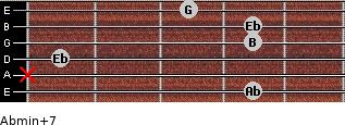 Abmin(+7) for guitar on frets 4, x, 1, 4, 4, 3