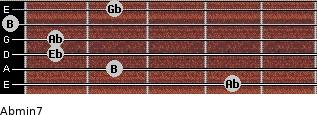Abmin7 for guitar on frets 4, 2, 1, 1, 0, 2