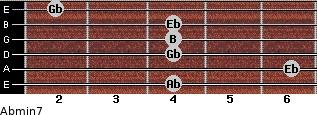 Abmin7 for guitar on frets 4, 6, 4, 4, 4, 2