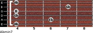 Abmin7 for guitar on frets 4, 6, 4, 4, 7, 4