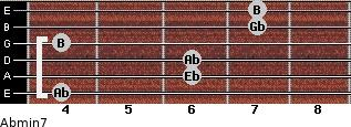 Abmin7 for guitar on frets 4, 6, 6, 4, 7, 7