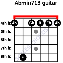 Abmin7/13 for guitar on frets 4, 8, 4, 4, 4, 4