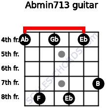 Abmin7/13 for guitar on frets 4, 8, 4, 8, 4, 7