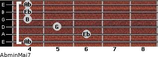Abmin(Maj7) for guitar on frets 4, 6, 5, 4, 4, 4