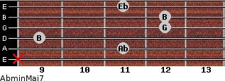 Abmin(Maj7) for guitar on frets x, 11, 9, 12, 12, 11