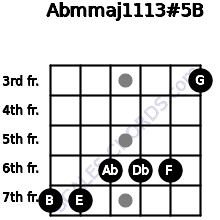 Abm(maj11/13)#5/B for guitar on frets 7, 7, 6, 6, 6, 3