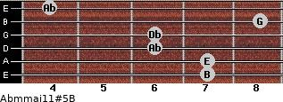 Abm(maj11)#5/B for guitar on frets 7, 7, 6, 6, 8, 4
