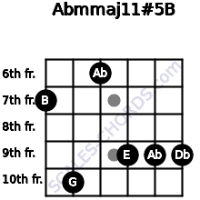 Abm(maj11)#5/B for guitar on frets 7, 10, 6, 9, 9, 9