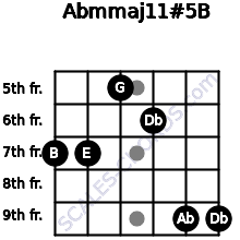 Abm(maj11)#5/B for guitar on frets 7, 7, 5, 6, 9, 9