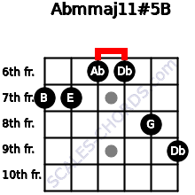 Abm(maj11)#5/B for guitar on frets 7, 7, 6, 6, 8, 9