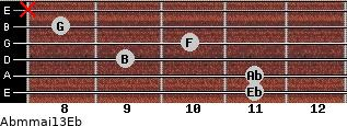 Abm(maj13)/Eb for guitar on frets 11, 11, 9, 10, 8, x