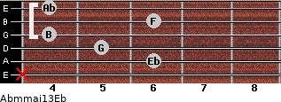 Abm(maj13)/Eb for guitar on frets x, 6, 5, 4, 6, 4