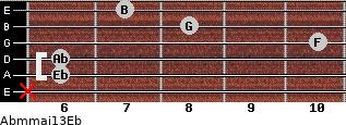 Abm(maj13)/Eb for guitar on frets x, 6, 6, 10, 8, 7