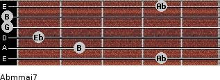 Abm(maj7) for guitar on frets 4, 2, 1, 0, 0, 4