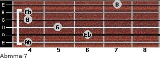 Abm(maj7) for guitar on frets 4, 6, 5, 4, 4, 7
