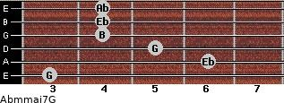 Abm(maj7)/G for guitar on frets 3, 6, 5, 4, 4, 4