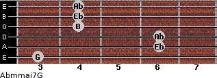 Abm(maj7)/G for guitar on frets 3, 6, 6, 4, 4, 4