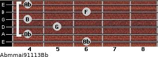 Abm(maj9/11/13)/Bb for guitar on frets 6, 4, 5, 4, 6, 4