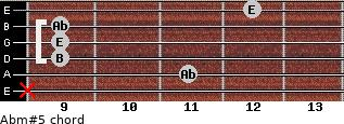 Abm#5 for guitar on frets x, 11, 9, 9, 9, 12