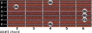 Ab#3 for guitar on frets 4, 6, 6, 6, 2, 4