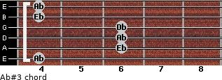 Ab#3 for guitar on frets 4, 6, 6, 6, 4, 4