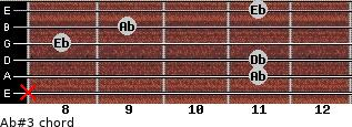 Ab#3 for guitar on frets x, 11, 11, 8, 9, 11
