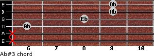 Ab#3 for guitar on frets x, x, 6, 8, 9, 9