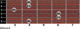 Absus2 for guitar on frets 4, 6, 6, 3, 4, 4