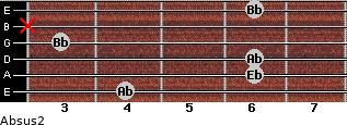 Absus2 for guitar on frets 4, 6, 6, 3, x, 6