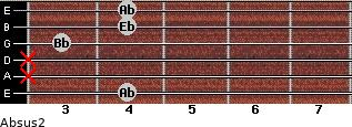 Absus2 for guitar on frets 4, x, x, 3, 4, 4