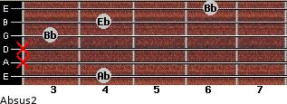 Absus2 for guitar on frets 4, x, x, 3, 4, 6