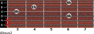 Absus2 for guitar on frets x, x, 6, 3, 4, 6