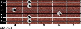 Absus2/4 for guitar on frets 4, 4, 6, 3, 4, 4