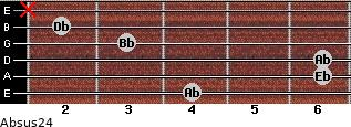 Absus2/4 for guitar on frets 4, 6, 6, 3, 2, x