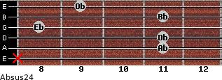 Absus2/4 for guitar on frets x, 11, 11, 8, 11, 9