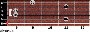 Absus2/4 for guitar on frets x, 11, 8, 8, 11, 9