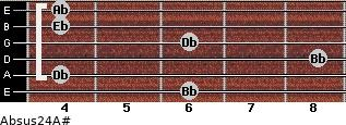 Absus2/4/A# for guitar on frets 6, 4, 8, 6, 4, 4