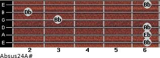 Absus2/4/A# for guitar on frets 6, 6, 6, 3, 2, 6