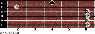 Absus2/4/A# for guitar on frets 6, 6, 6, 6, 2, 4