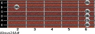 Absus2/4/A# for guitar on frets 6, 6, 6, 6, 2, 6