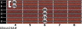 Absus2/4/A# for guitar on frets 6, 6, 6, 6, 4, 4