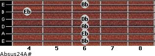 Absus2/4/A# for guitar on frets 6, 6, 6, 6, 4, 6