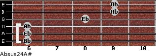 Absus2/4/A# for guitar on frets 6, 6, 6, 8, 9, 9