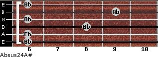 Absus2/4/A# for guitar on frets 6, 6, 8, 6, 9, 6