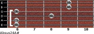Absus2/4/A# for guitar on frets 6, 6, 8, 6, 9, 9