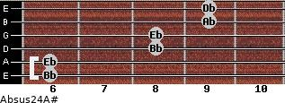 Absus2/4/A# for guitar on frets 6, 6, 8, 8, 9, 9