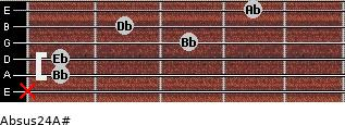 Absus2/4/A# for guitar on frets x, 1, 1, 3, 2, 4